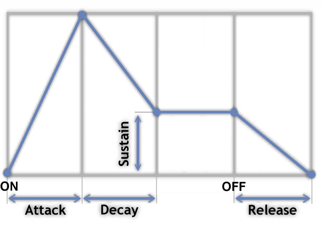 Enveloppe du son ADSR Attack Decay Sustain Release