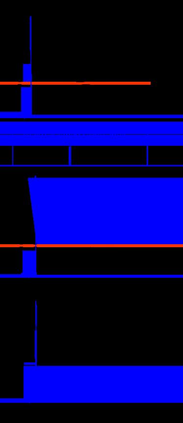 Principe de la compression attack et sustain
