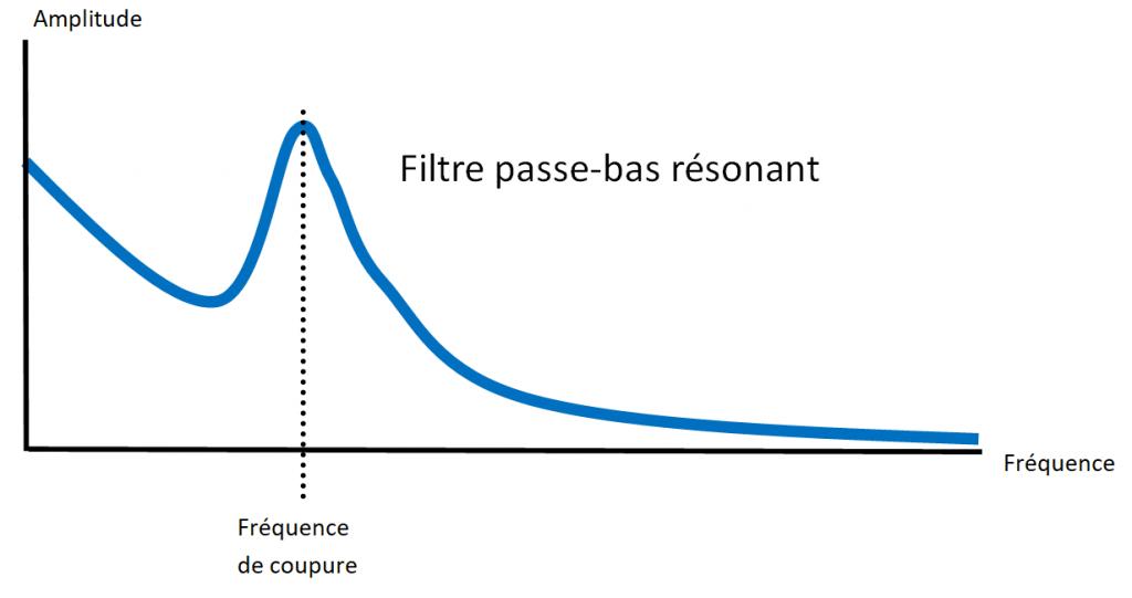 filtre passe-bas résonant (Amplification de la fréquence de coupure)