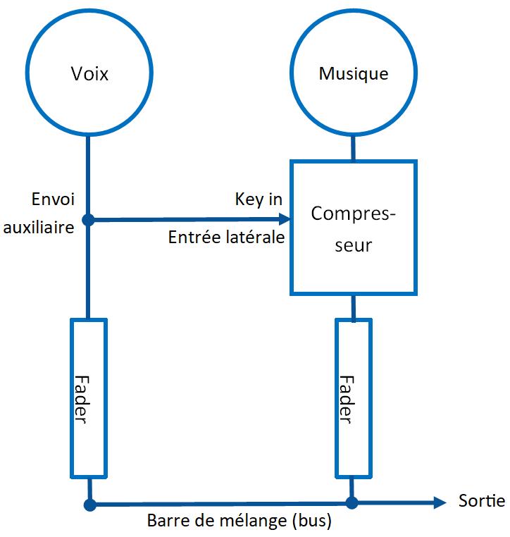 Principe du side chain Entrée latérale schéma