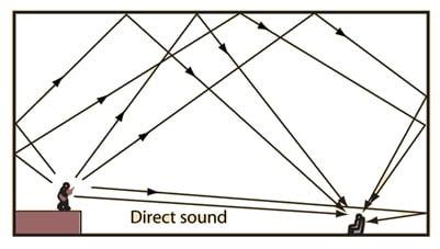 Réflexions Audio