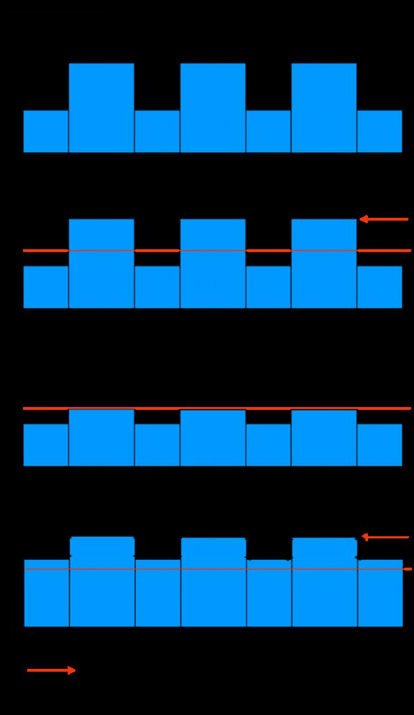 Compresseur Principes Consonnes et Voyelles intelligibilité