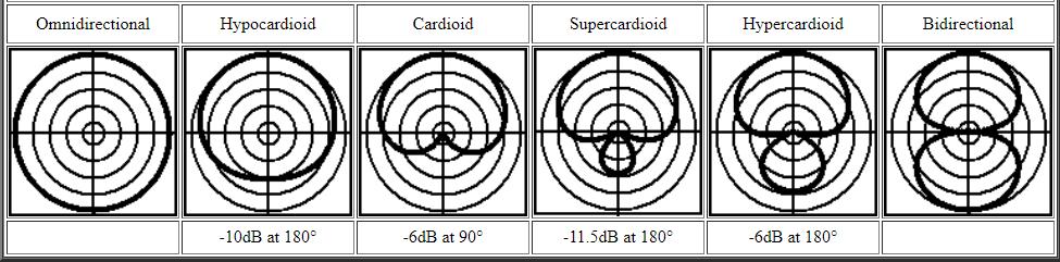 diagrammes polaires par Michael Williams