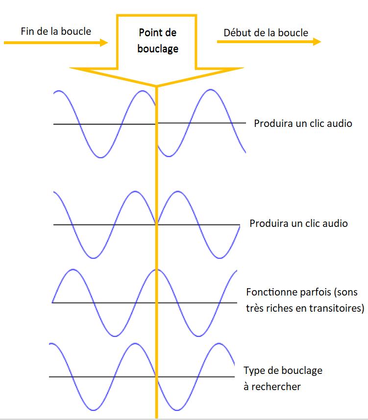 Points de bouclage avec et sans clic audio