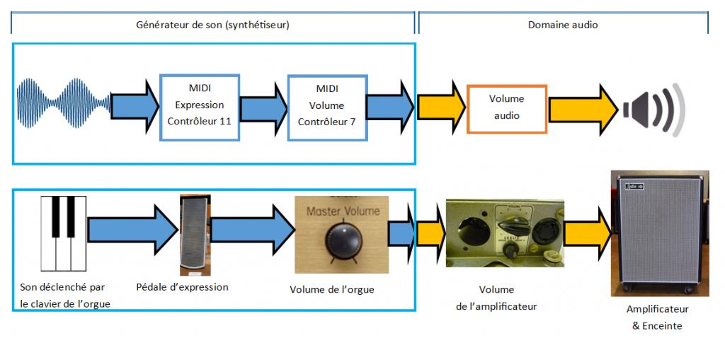 Schéma expression volume volume audio
