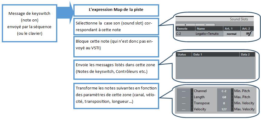 Schéma de principe expression map