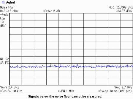 Observer le bruit de fond avec un analyseur de spectre.